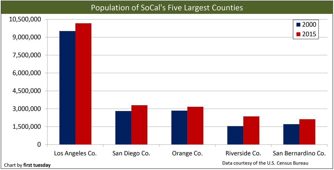 California Population Trends