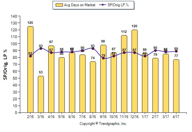 Rancho Santa Fe: Market Stat Update (May 2017)