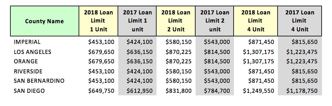 FHFA Announces Maximum Conforming Loan Limits for 2018